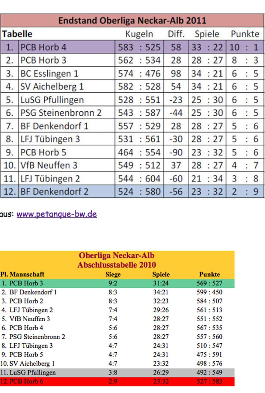 Oberliga2010-2011