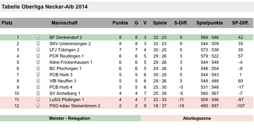Oberliga2014
