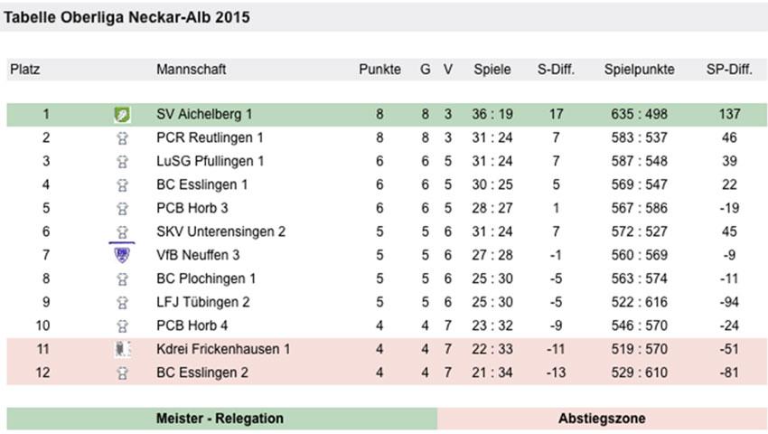 Oberliga_2015