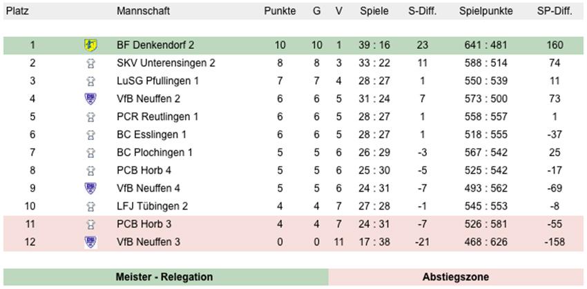 Oberliga_2016
